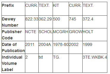 Sample curriculum collection call numbers