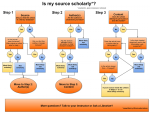 Determine If a Source Is Scholarly – Undergraduate Library