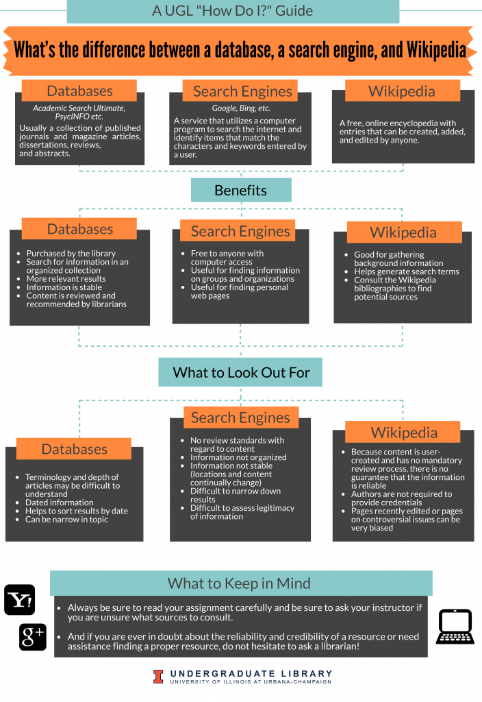 Infographic: How to search using different resources